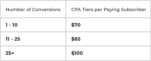 Affiliate Tiers Table